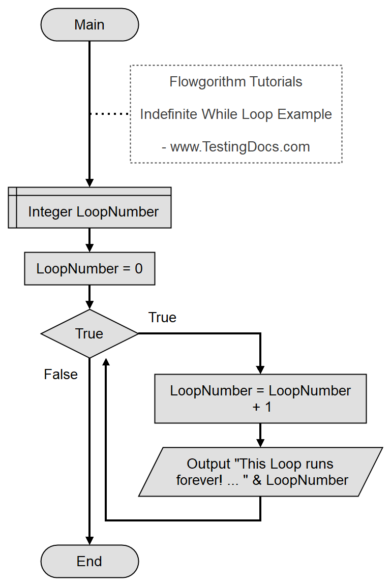 Flowgorithm_Indefinte_While_Loop