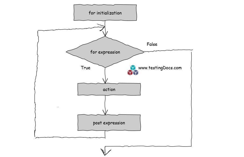 C++ iteration using for loop | TestingDocs