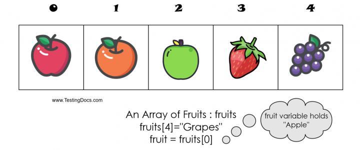 Fruits Array Variable TestingDocs.com