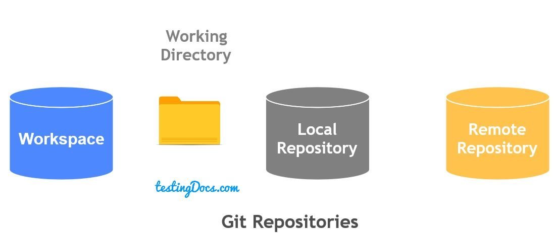 Git_Repositories