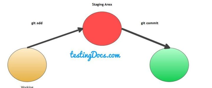 Git_Staging