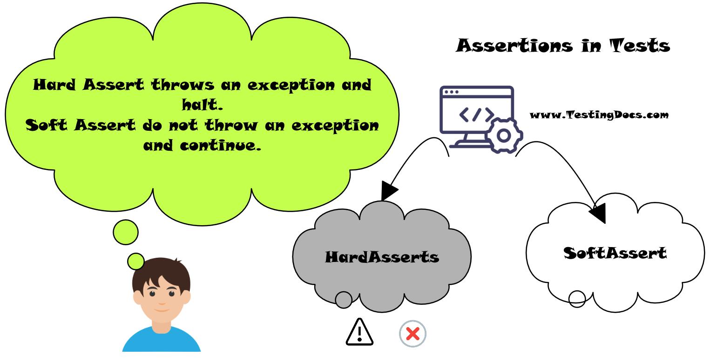 Hard assert vs soft assert