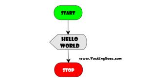 Hello World Flowchart