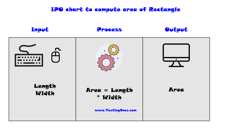 IPO Chart TestingDOcs