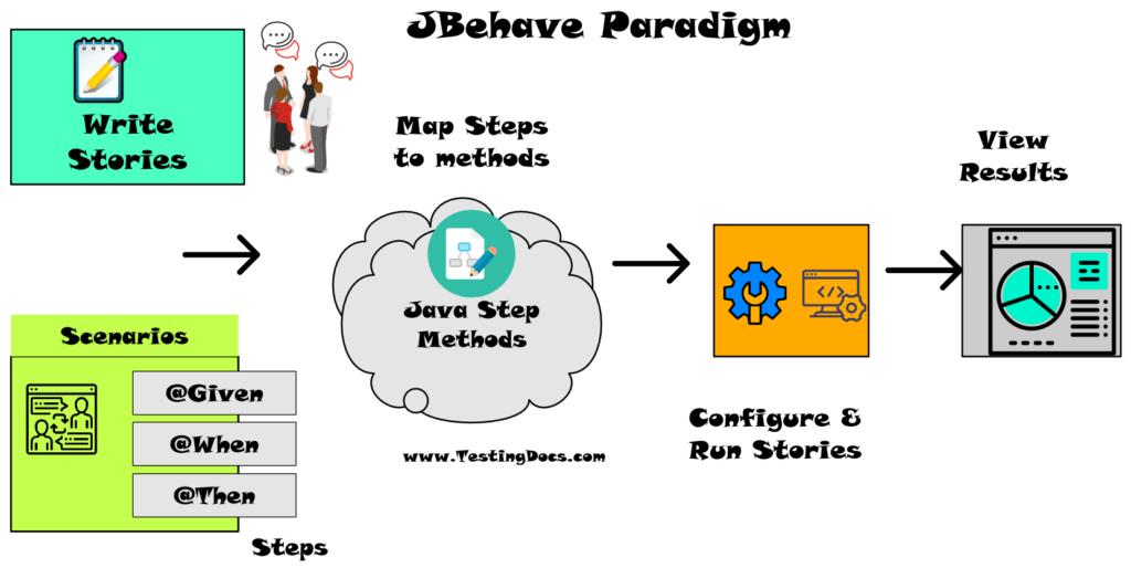 JBehave Framework Paradigm
