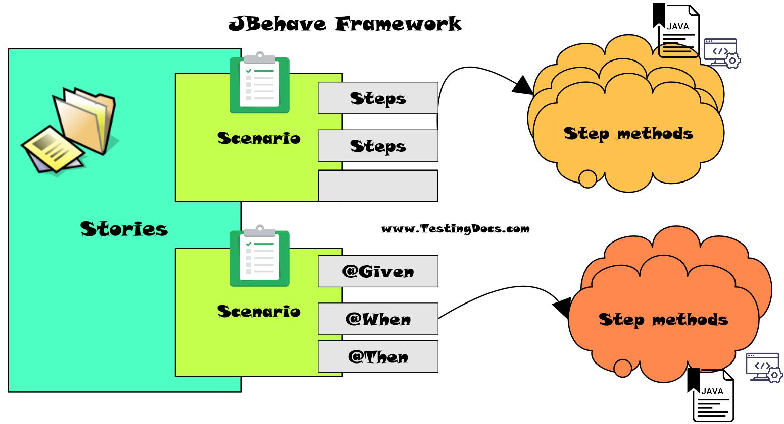 JBehave Framework