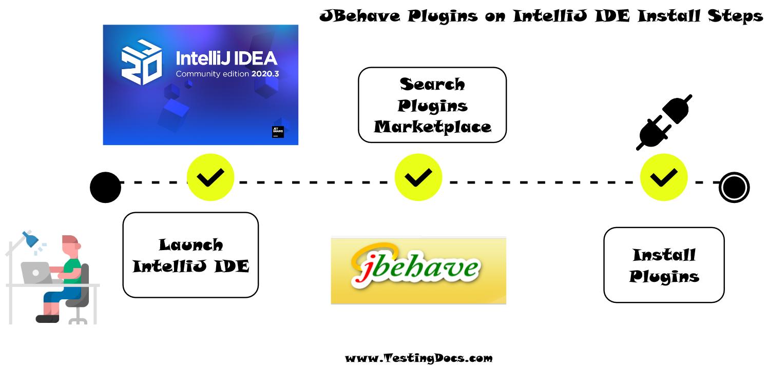 JBehave IntelliJ Plugins Steps