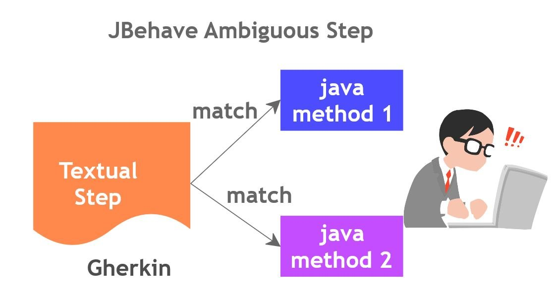JBehave_Ambigious_Steps2