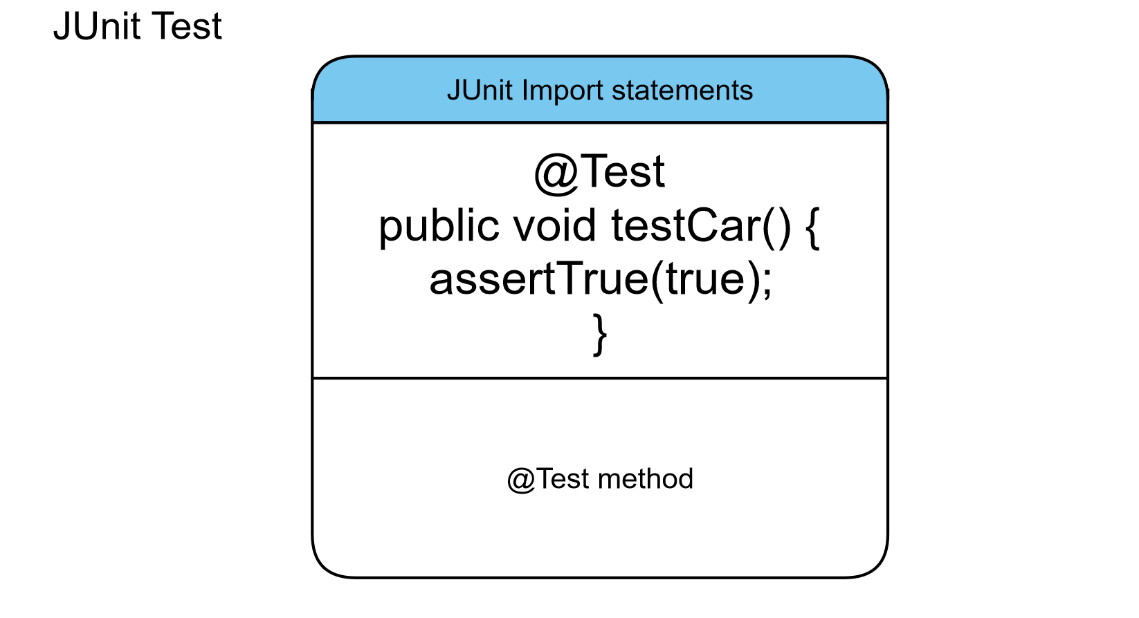 JUnit 4 Test