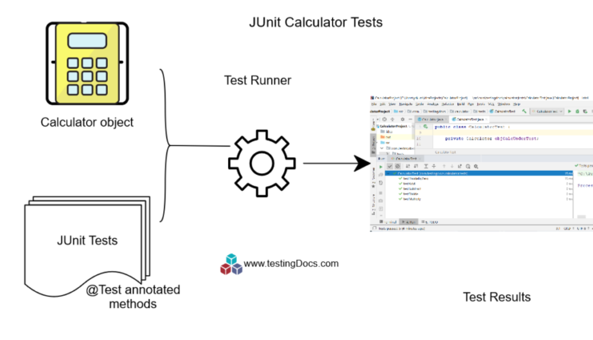 JUnit Calculator Tests