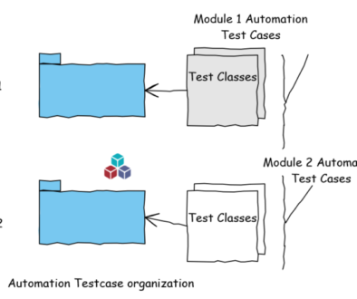 Java Packages Test Automation