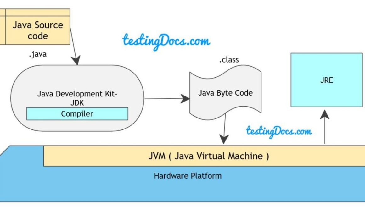 Java_Platform_Overview_Testers1