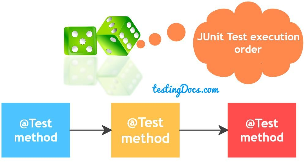 Working with JUnit in Eclipse IDE