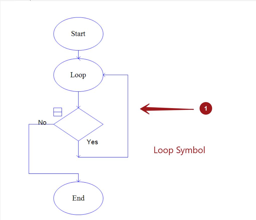 Loop Symbol Flowchart