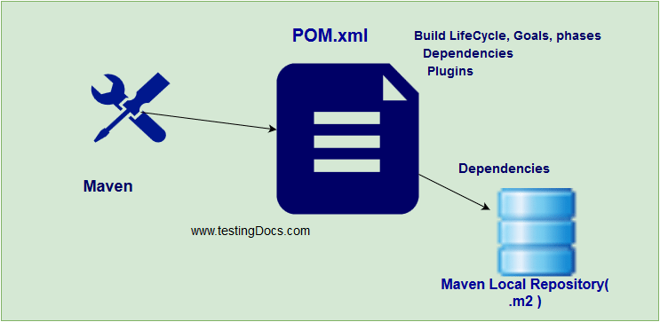 Maven Dependencies, Plugins and Repositories | TestingDocs com