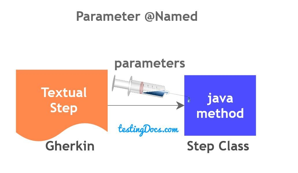 @Named Parameter