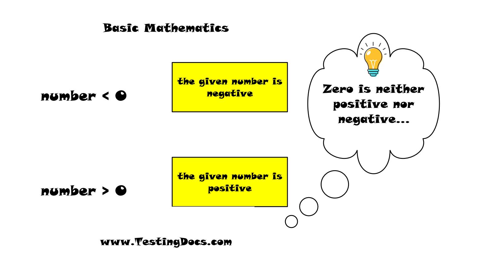 Number positive or negative
