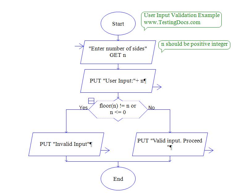 Postive Integer User Input Validation