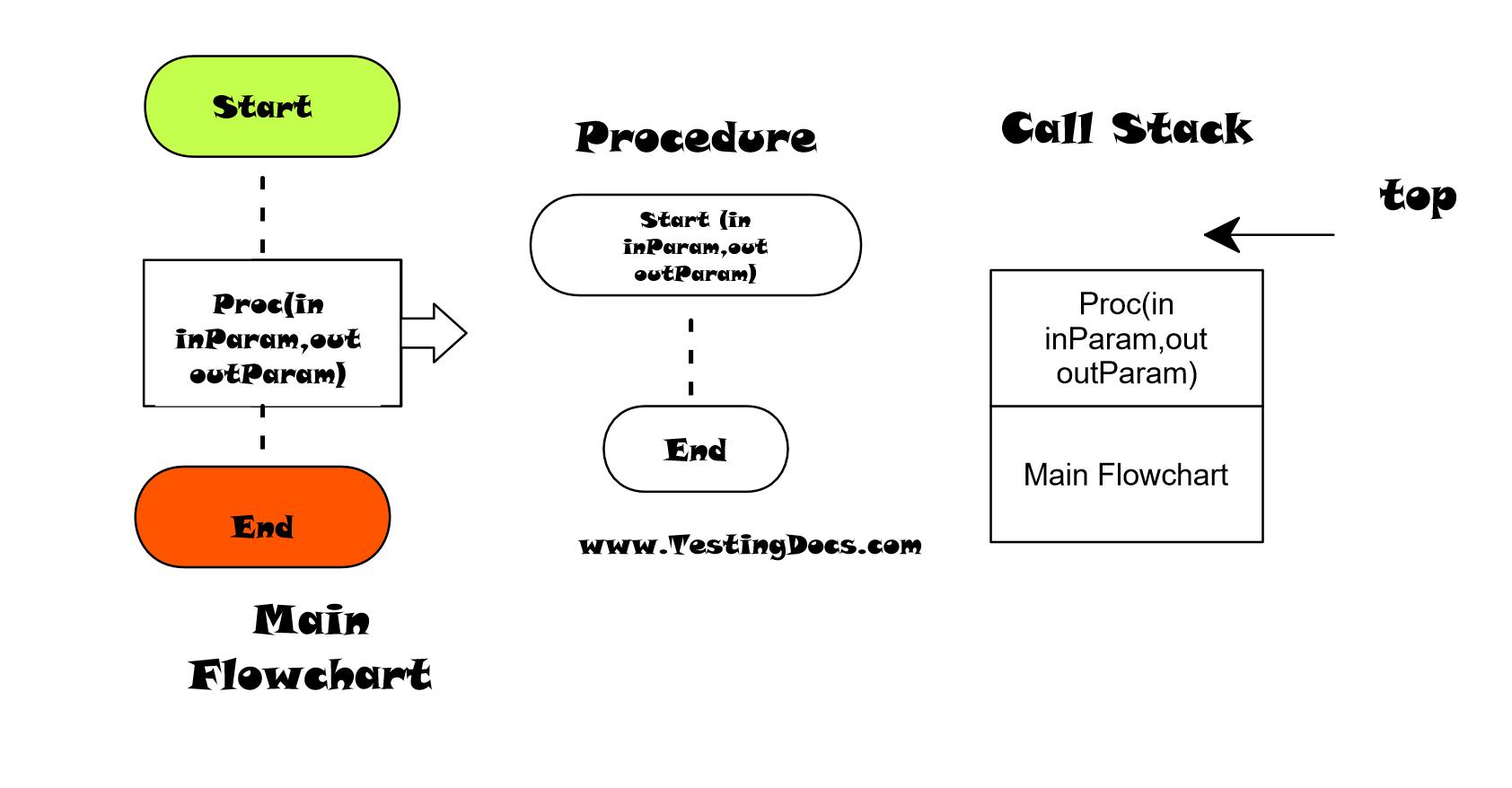 Procedure Call Raptor