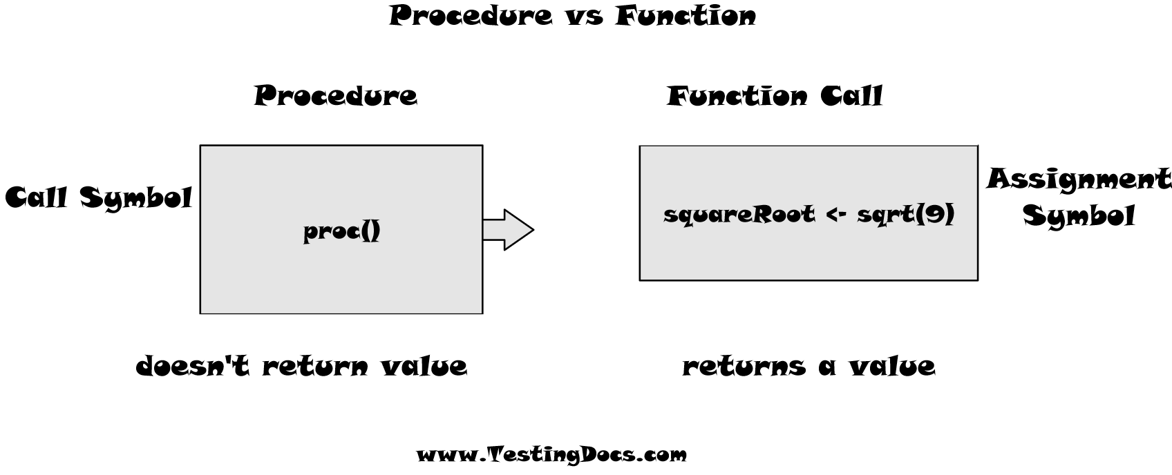 Procedure vs Function RAPTOR