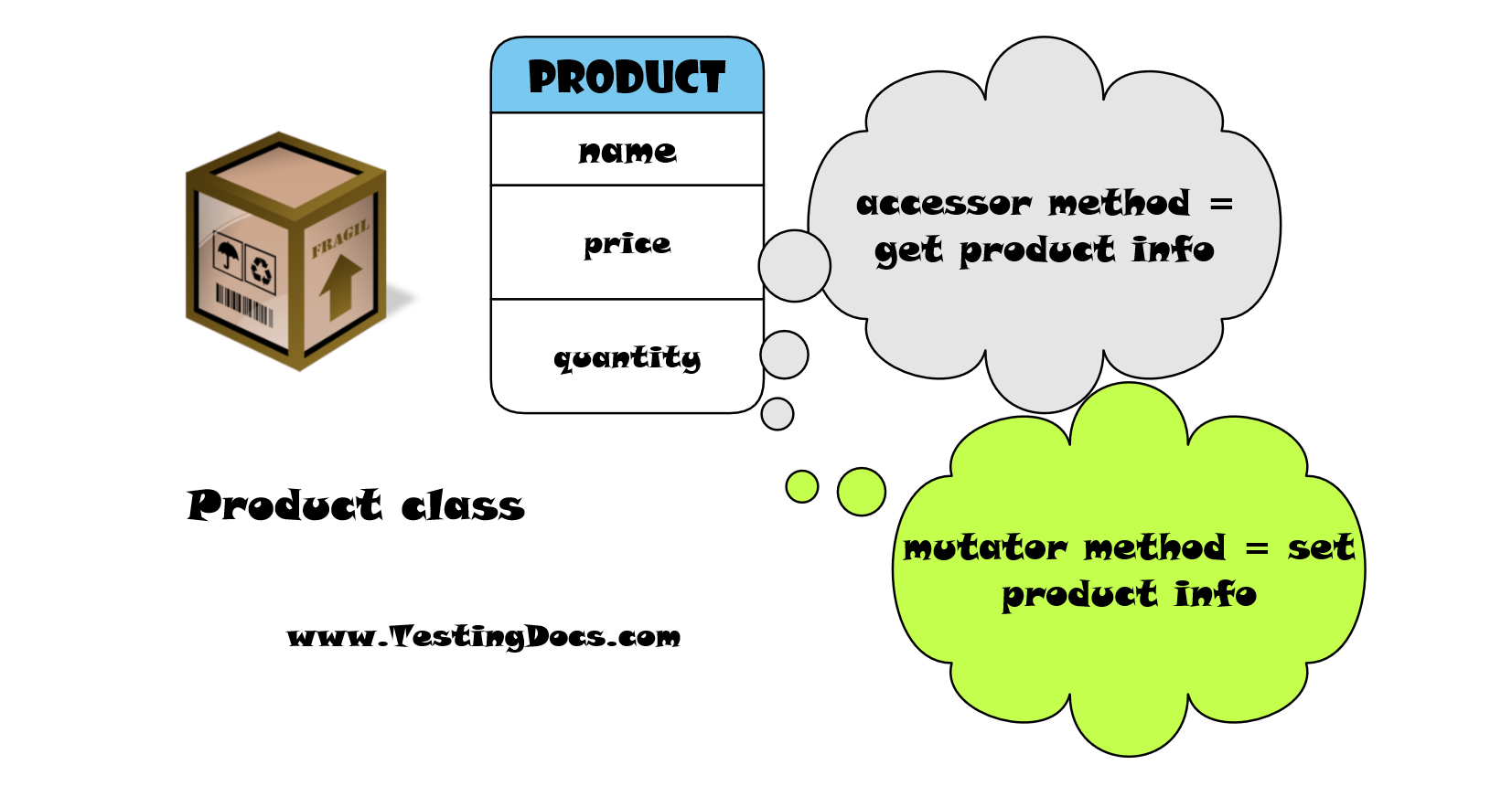 Product class