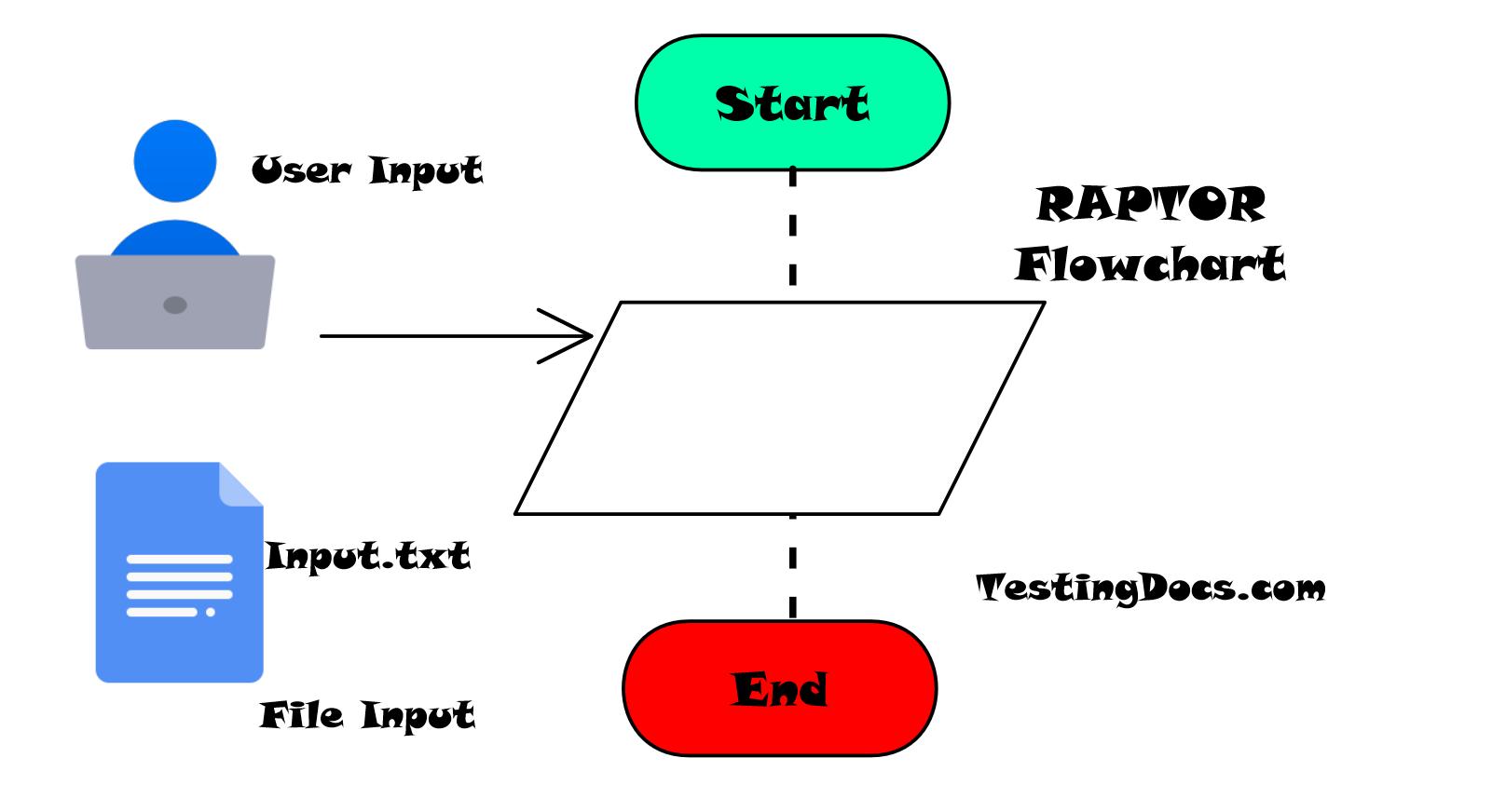 RAPTOR Flowchart Input File