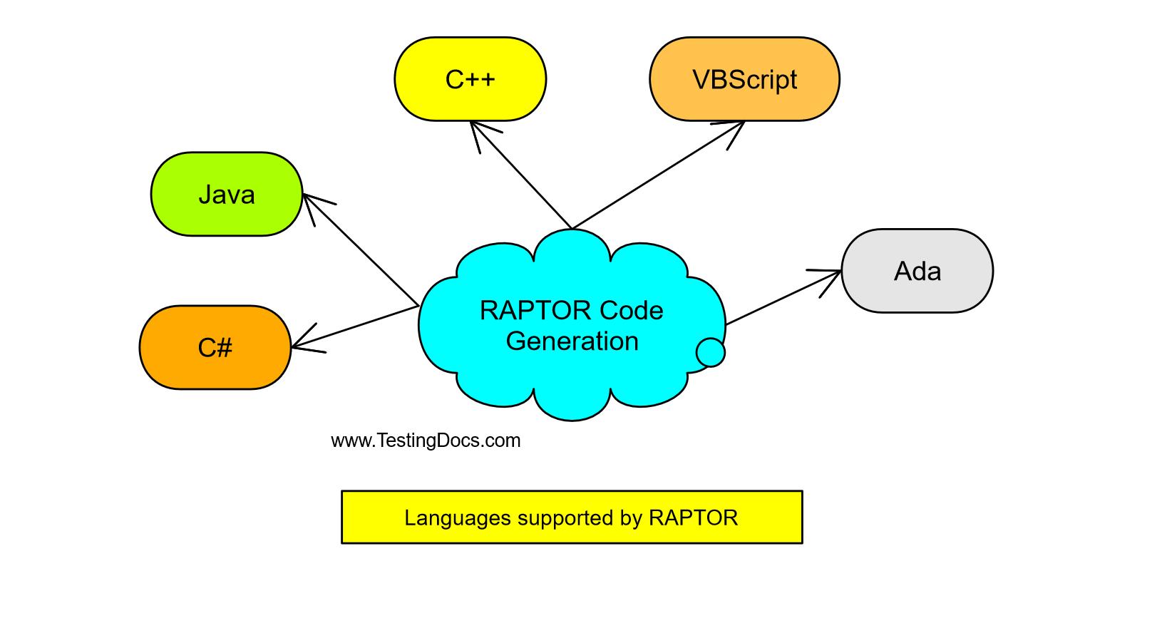 Raptor Code Generation
