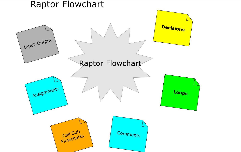 Raptor Flowchart Components