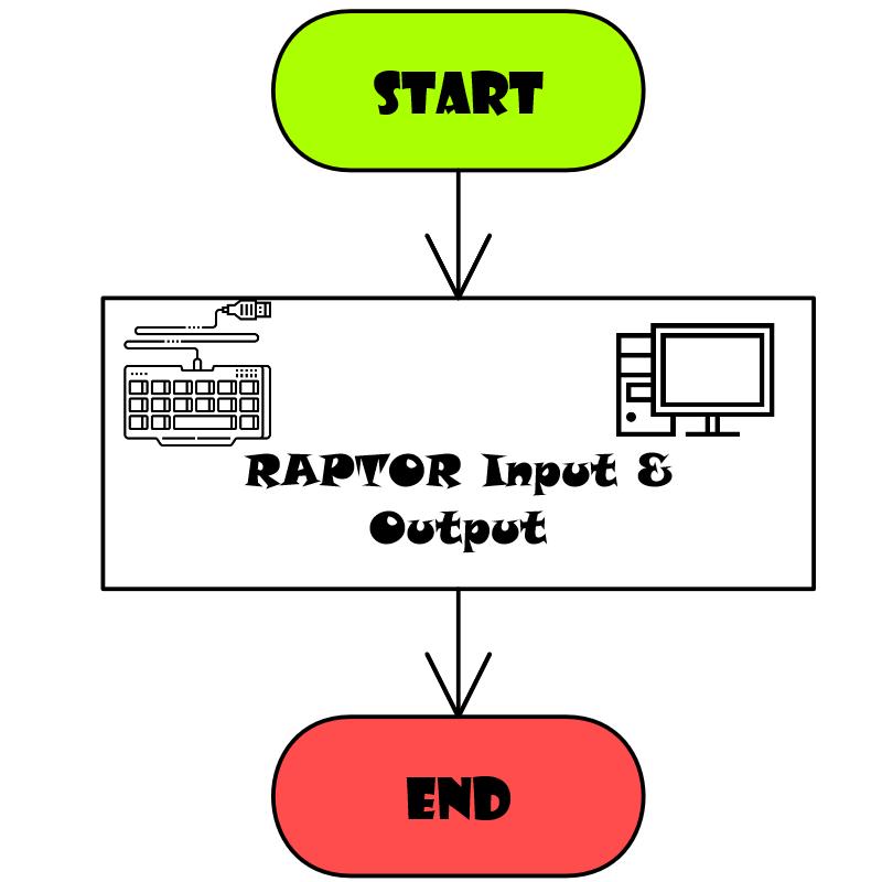 Raptor Input & Output F