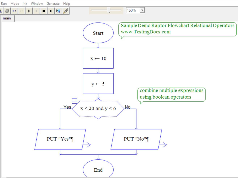 Relational Operators Flowchart