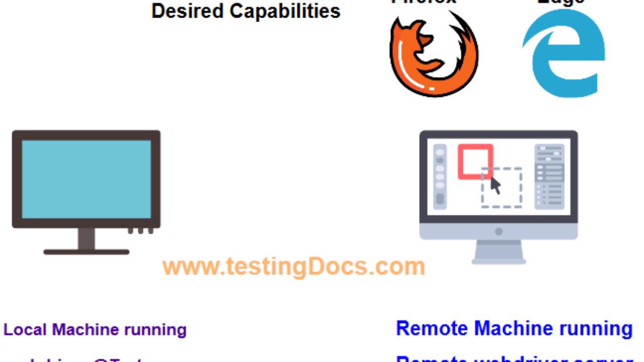 Selenium Tutorial: DesiredCapabilities - TestingDocs com