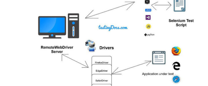 RemoteWebDriverArchitecture