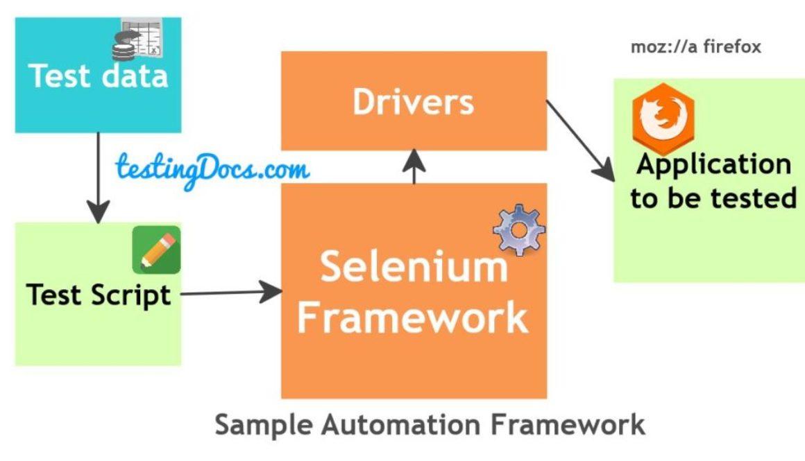 Sample_Selenium_Framework