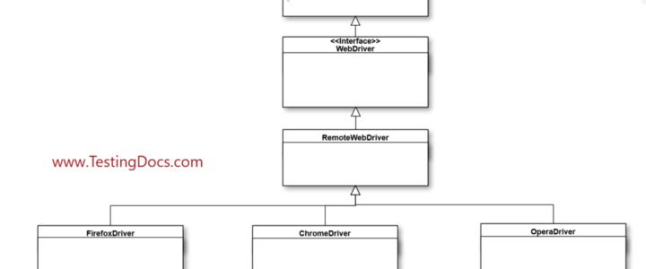 Selenium API