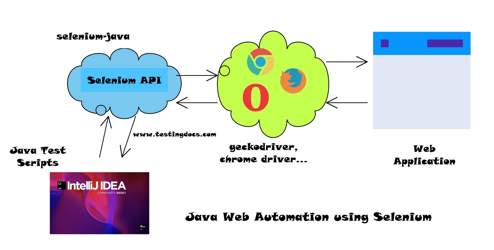 Selenium Automation Java