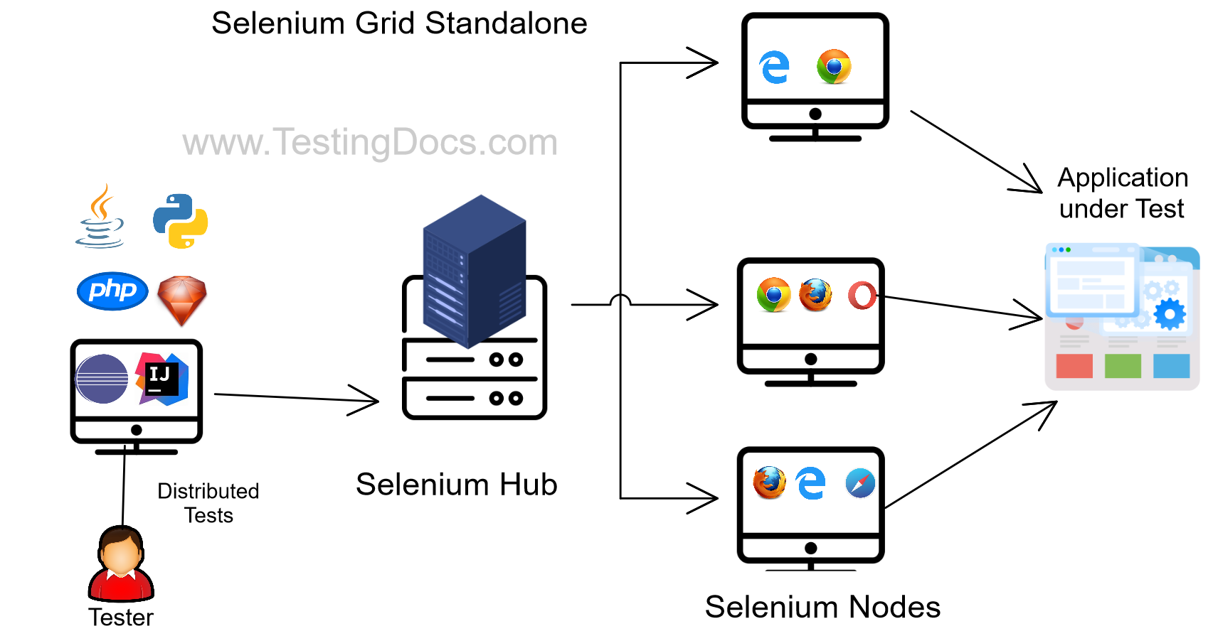 Selenium Grid Standalone
