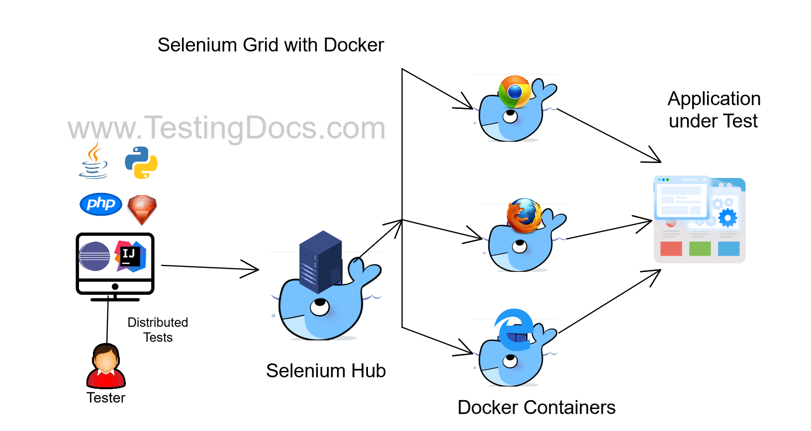 Selenium Grid with Docker Containers Illustration