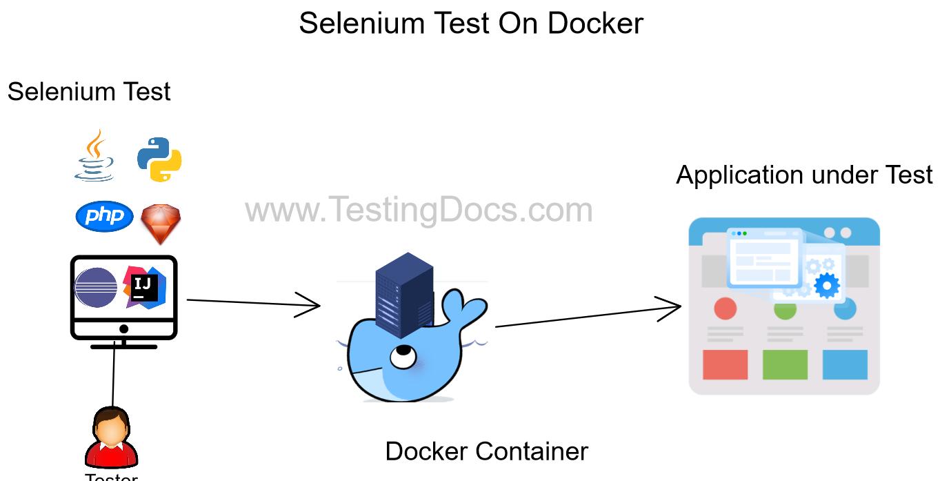 Selenium Test On Docker