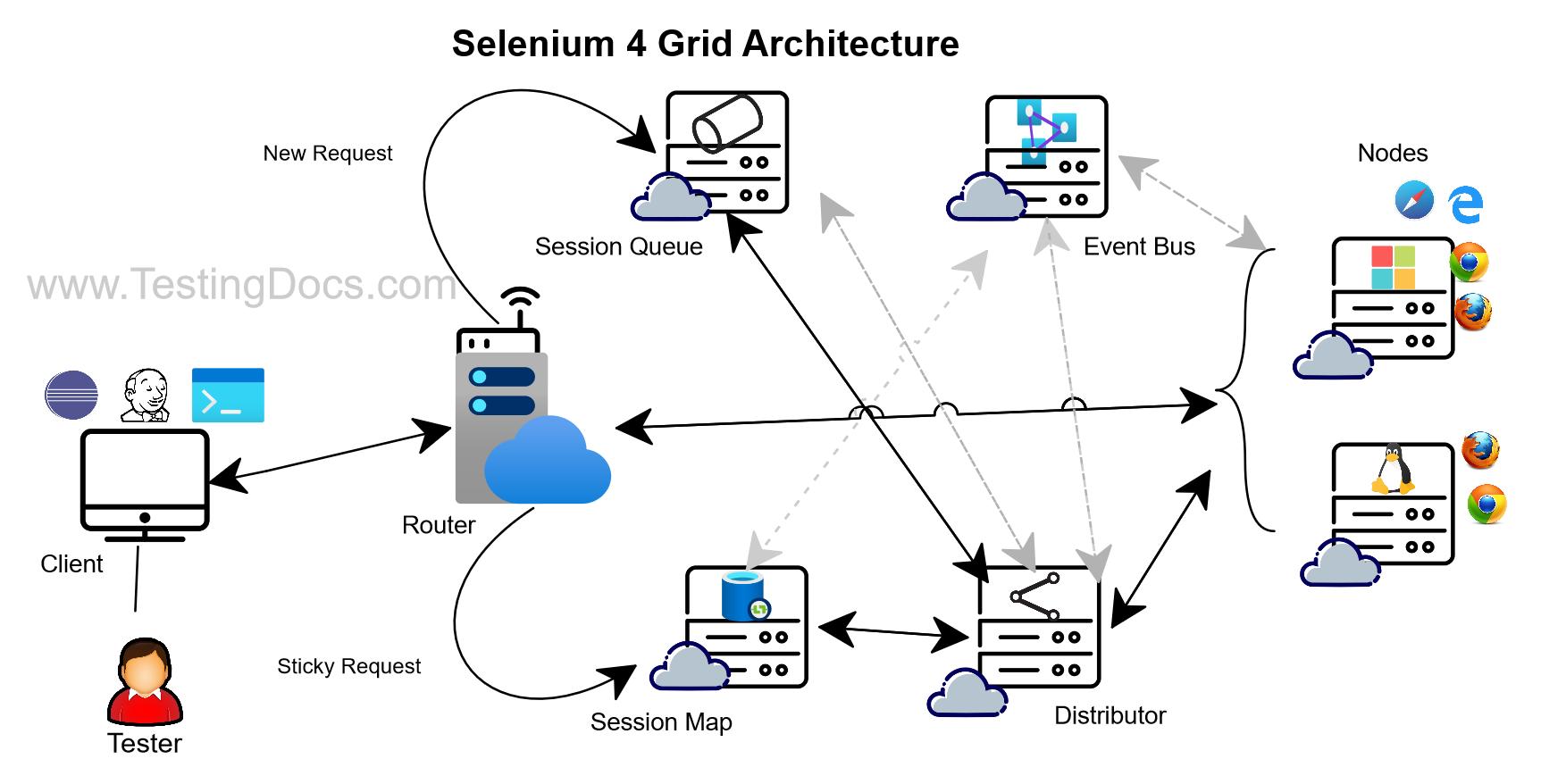 Selenium4_Grid_Architecture