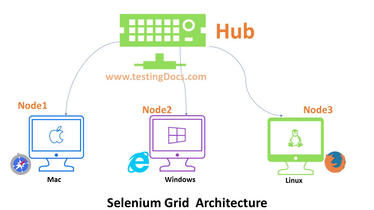 SeleniumGridArchitecture