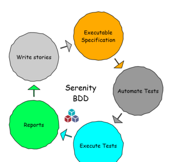 Serenity BDD