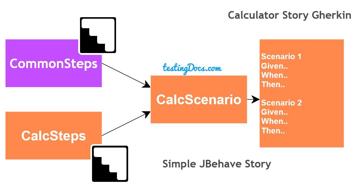 Simple_JBehave_Story