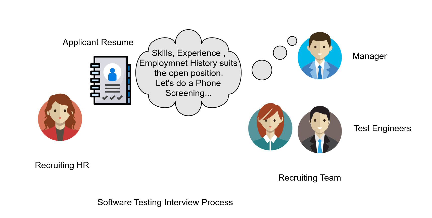 Software Testing Interview Process