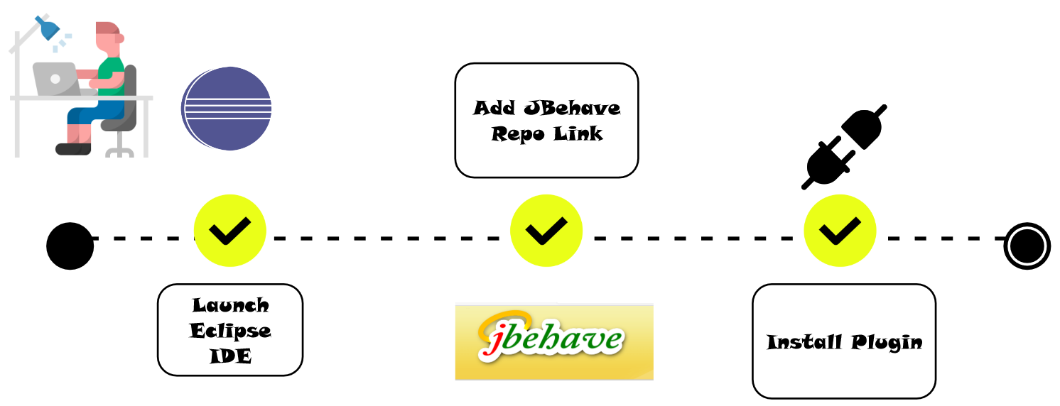 Steps to Install JBehave Plugin