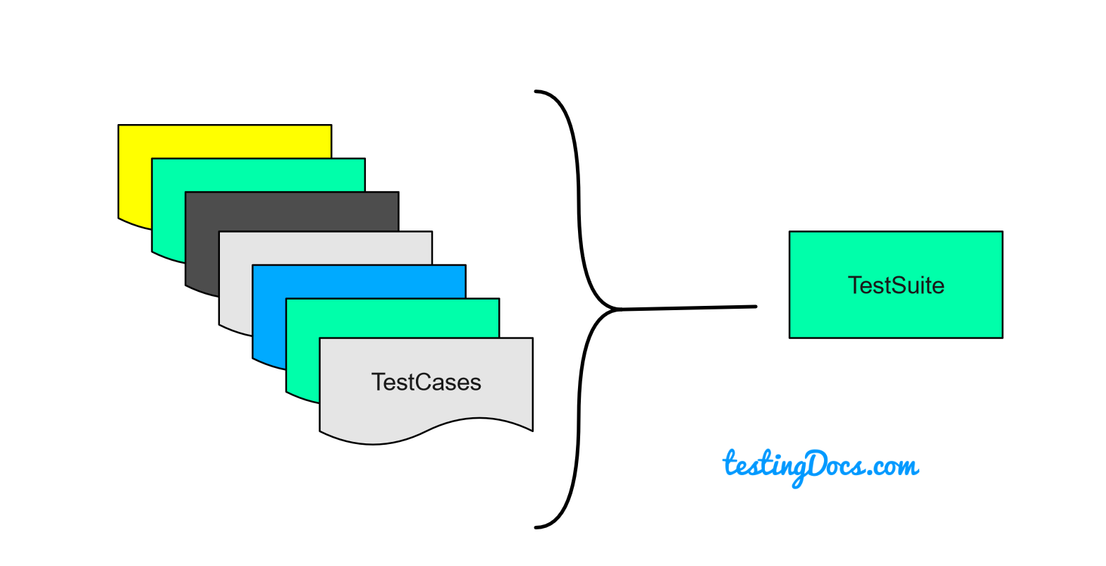 TestSuite and TestCases