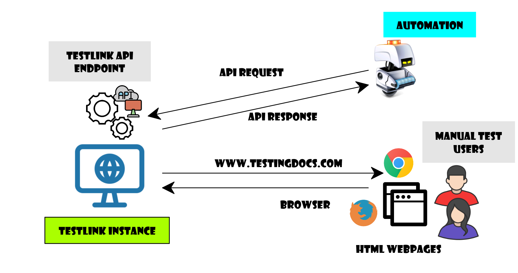 TestLink API Architecture