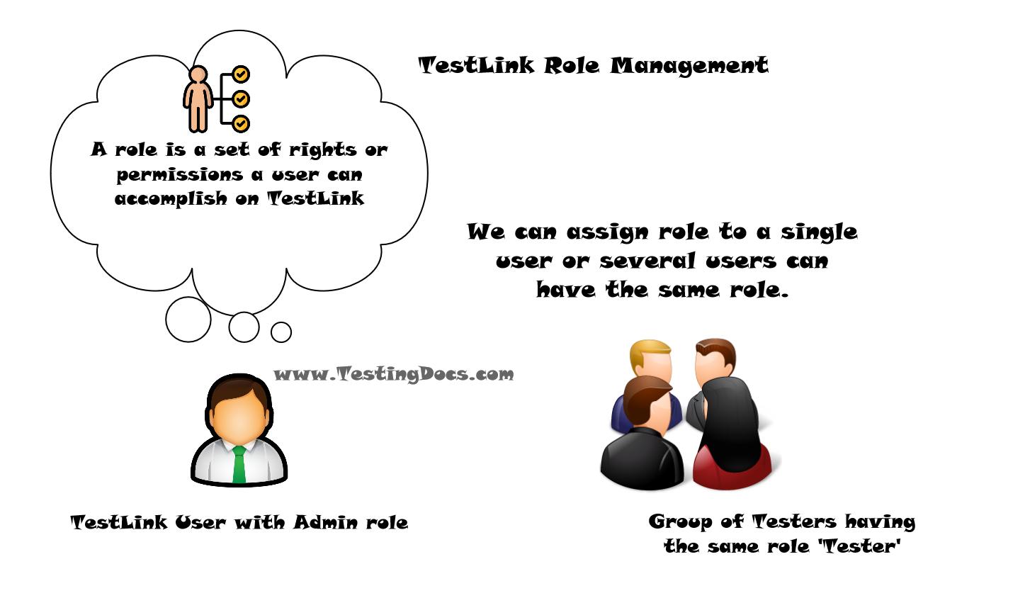 TestLink Role Management