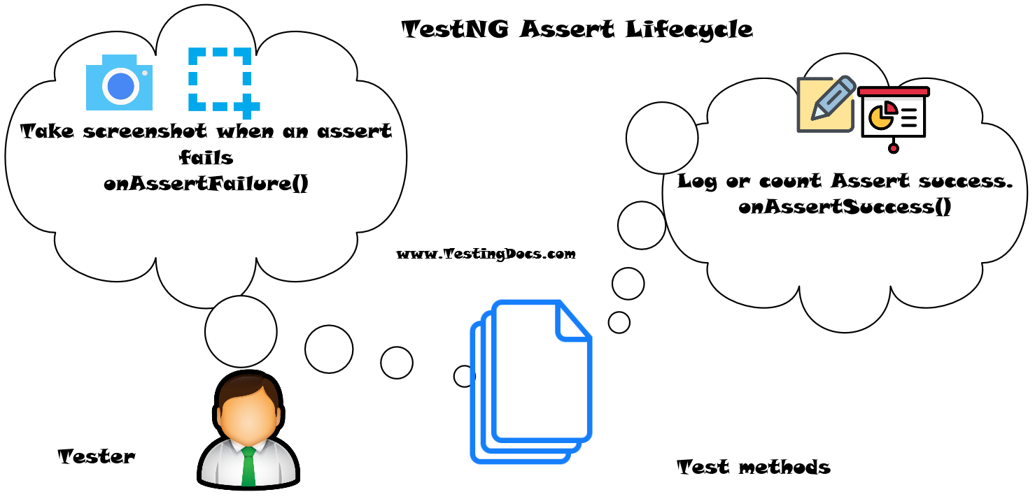 TestNG Assert Lifecycle