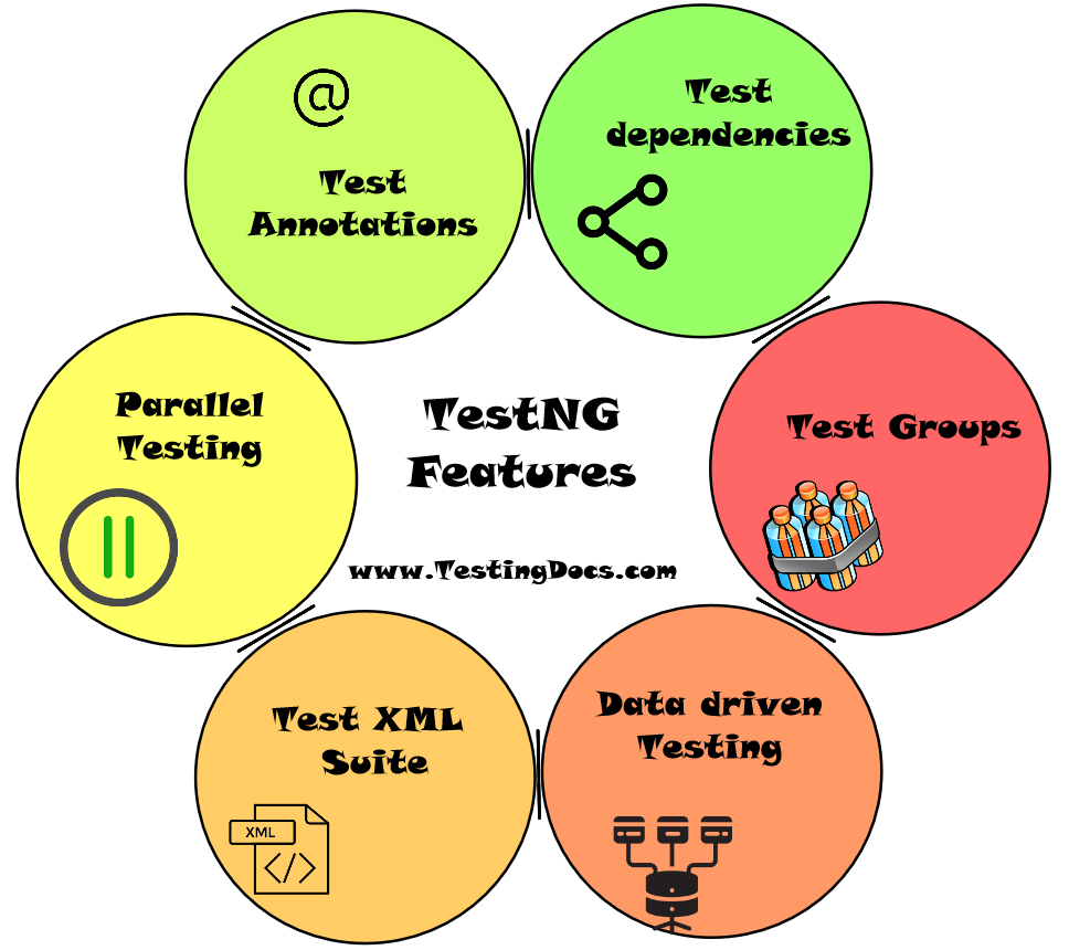 TestNG Features