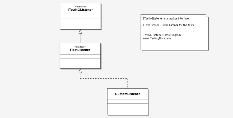 Custom Listener Diagram